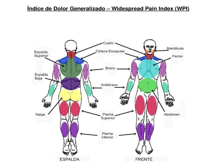 dolor-generalizado
